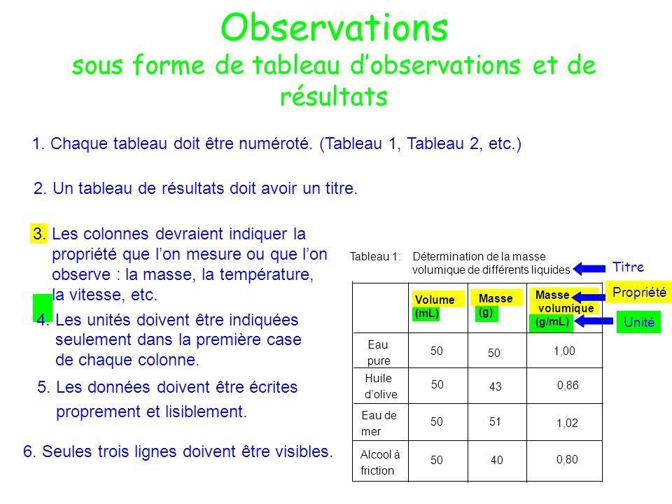Observations sous forme de tableau d'observations et de résultats