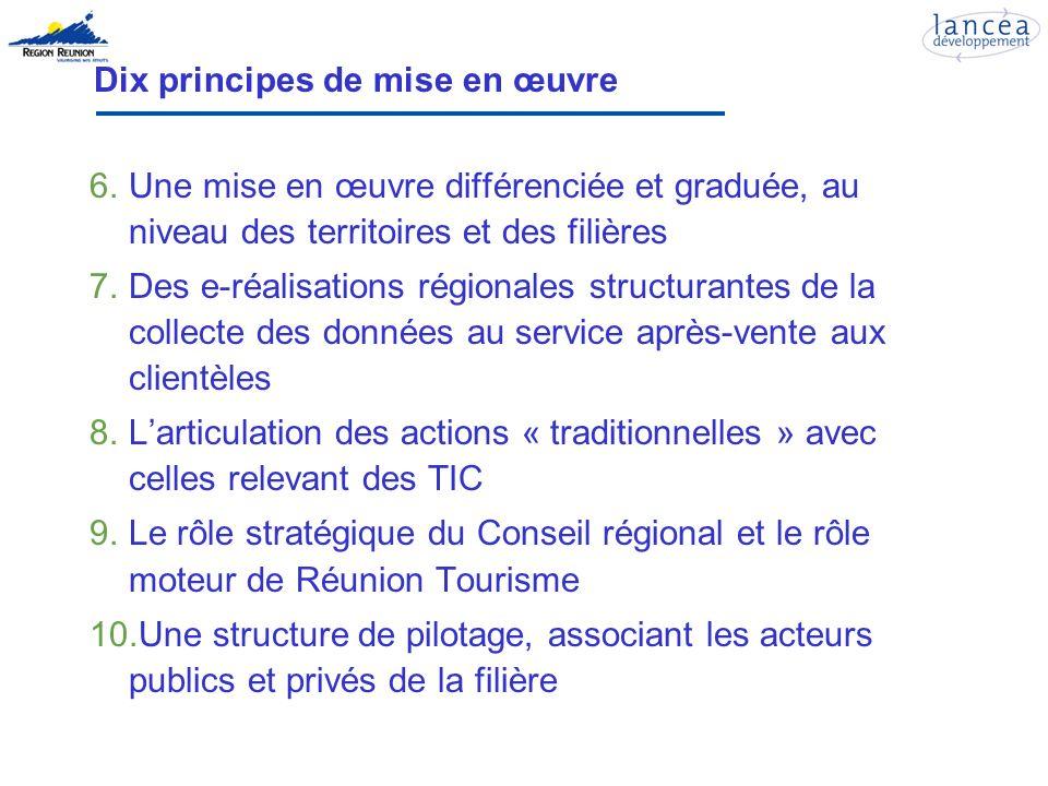 Dix principes de mise en œuvre