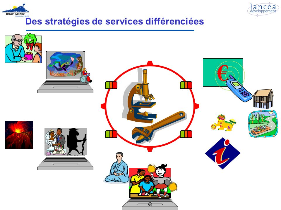 Des stratégies de services différenciées