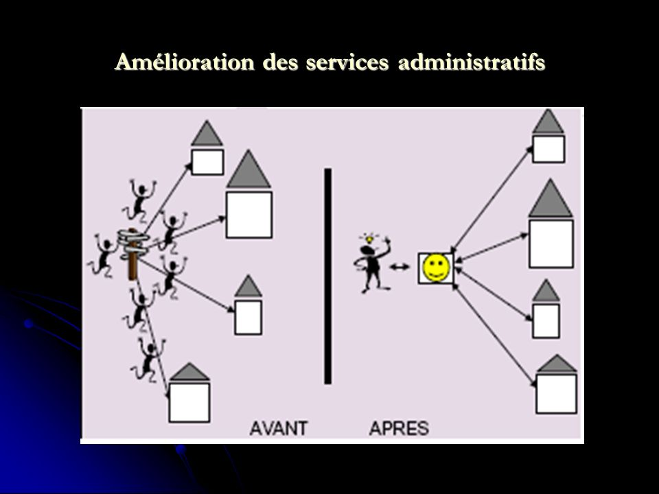 Amélioration des services administratifs