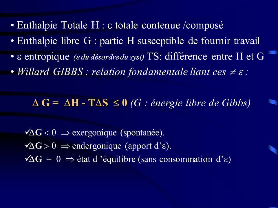 Enthalpie Totale H :  totale contenue /composé