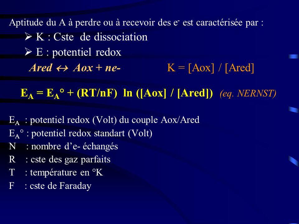 K : Cste de dissociation E : potentiel redox