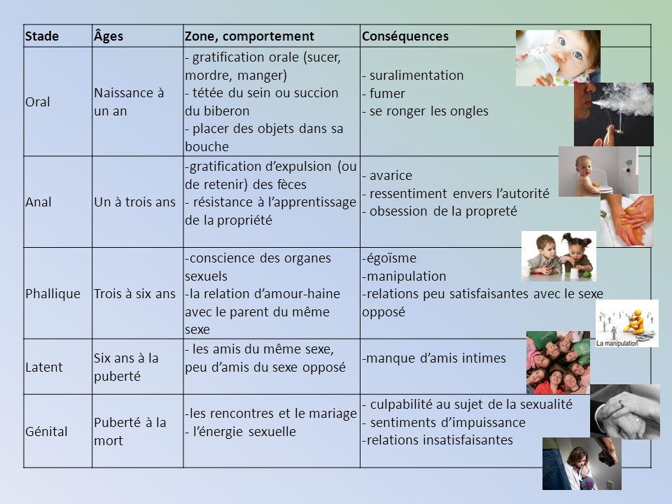 Stade Âges. Zone, comportement. Conséquences. Oral. Naissance à un an. - gratification orale (sucer, mordre, manger)