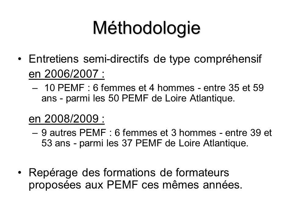 Méthodologie Entretiens semi-directifs de type compréhensif