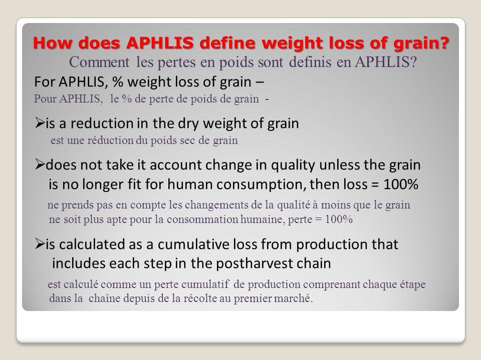 Comment les pertes en poids sont definis en APHLIS
