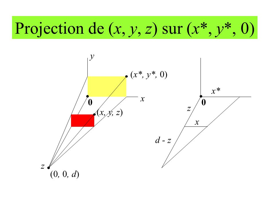 Projection de (x, y, z) sur (x*, y*, 0)