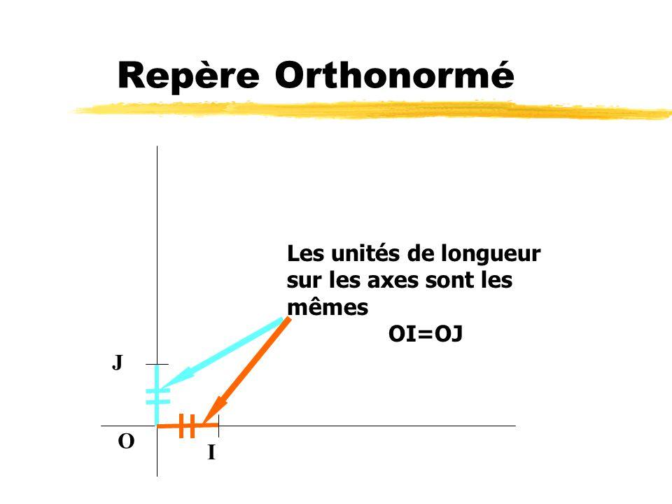 Repère Orthonormé Les unités de longueur sur les axes sont les mêmes