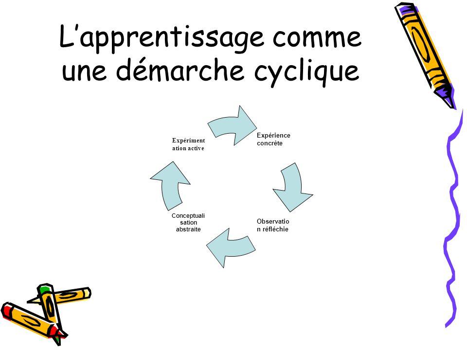 L'apprentissage comme une démarche cyclique