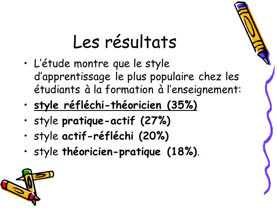 Les résultats L'étude montre que le style d'apprentissage le plus populaire chez les étudiants à la formation à l'enseignement: