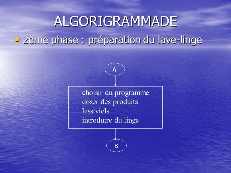 ALGORIGRAMMADE 2ème phase : préparation du lave-linge