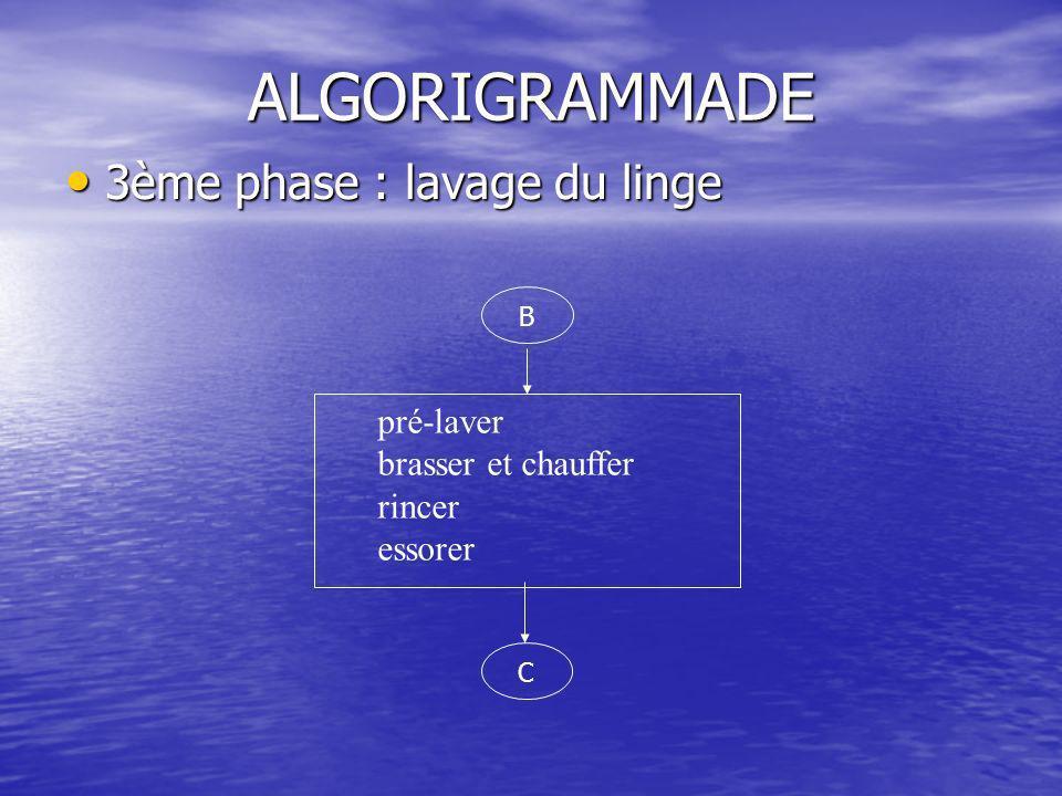 ALGORIGRAMMADE 3ème phase : lavage du linge pré-laver
