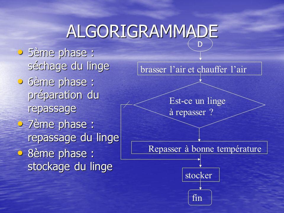 ALGORIGRAMMADE 5ème phase : séchage du linge