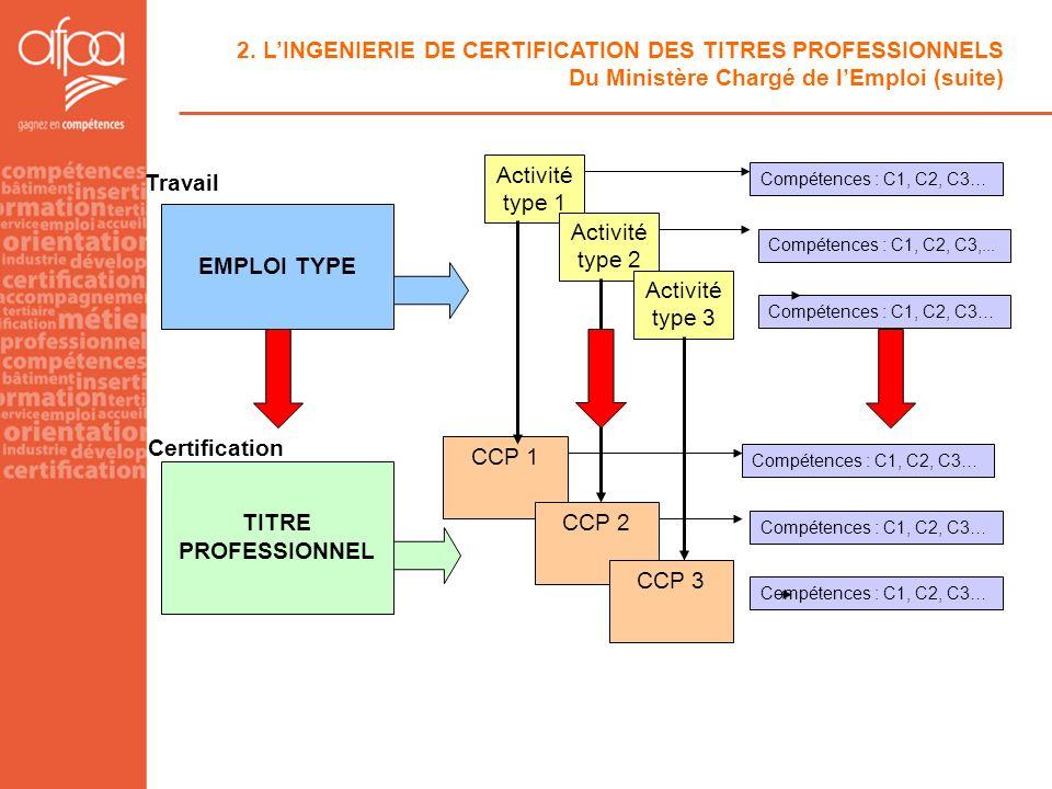Travail EMPLOI TYPE Certification TITRE PROFESSIONNEL