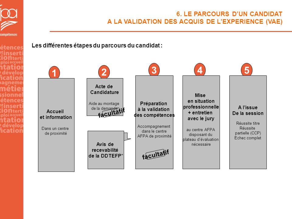 6. LE PARCOURS D'UN CANDIDAT A LA VALIDATION DES ACQUIS DE L'EXPERIENCE (VAE)