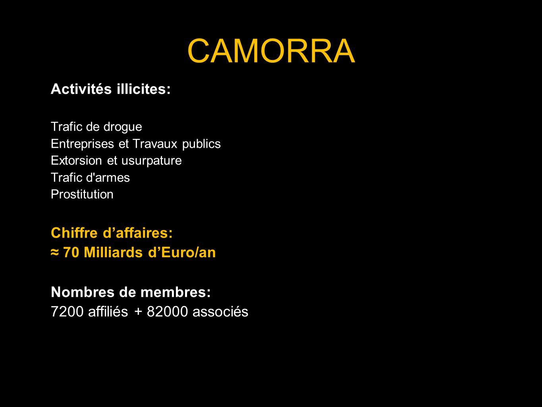 CAMORRA Activités illicites: Chiffre d'affaires: