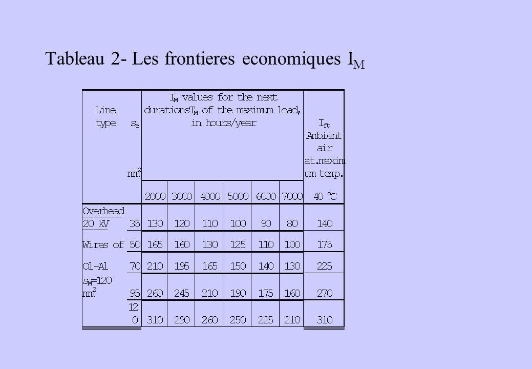 Tableau 2- Les frontieres economiques IM