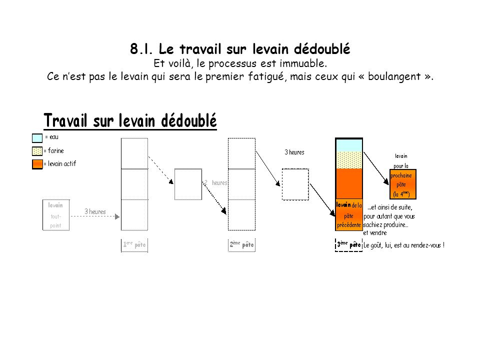 8.l. Le travail sur levain dédoublé Et voilà, le processus est immuable.