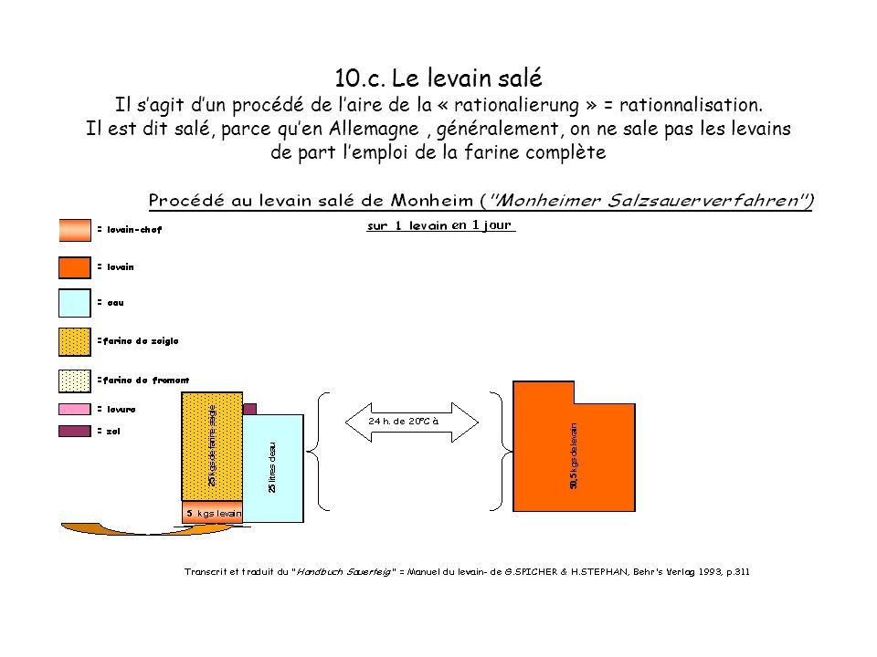 10.c. Le levain salé Il s'agit d'un procédé de l'aire de la « rationalierung » = rationnalisation.