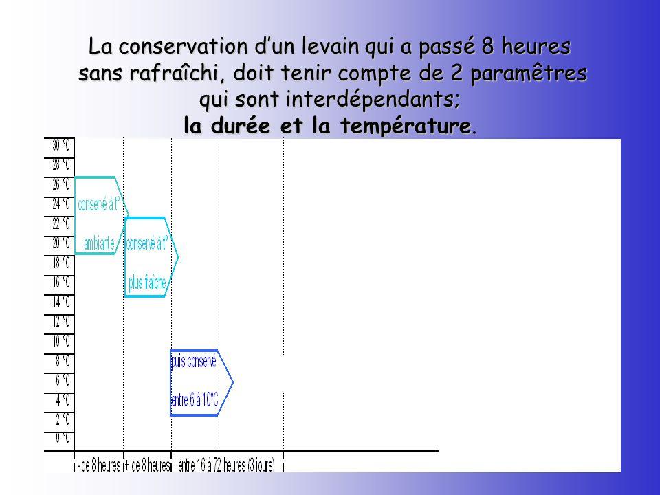 La conservation d'un levain qui a passé 8 heures sans rafraîchi, doit tenir compte de 2 paramêtres qui sont interdépendants; la durée et la température.