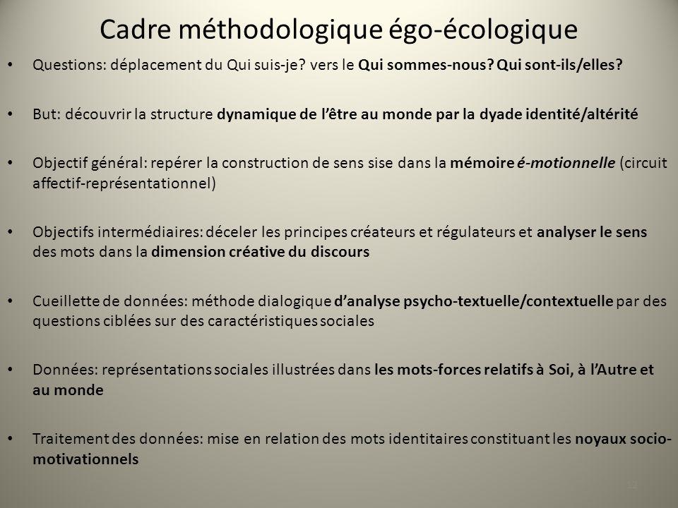Cadre méthodologique égo-écologique