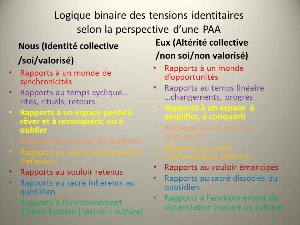 Logique binaire des tensions identitaires selon la perspective d'une PAA