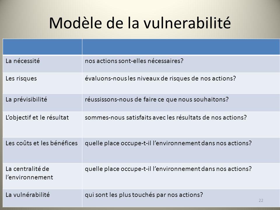 Modèle de la vulnerabilité