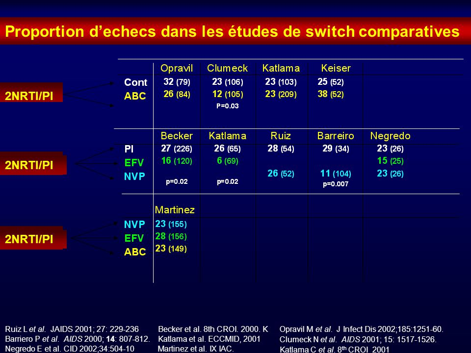 Proportion d'echecs dans les études de switch comparatives