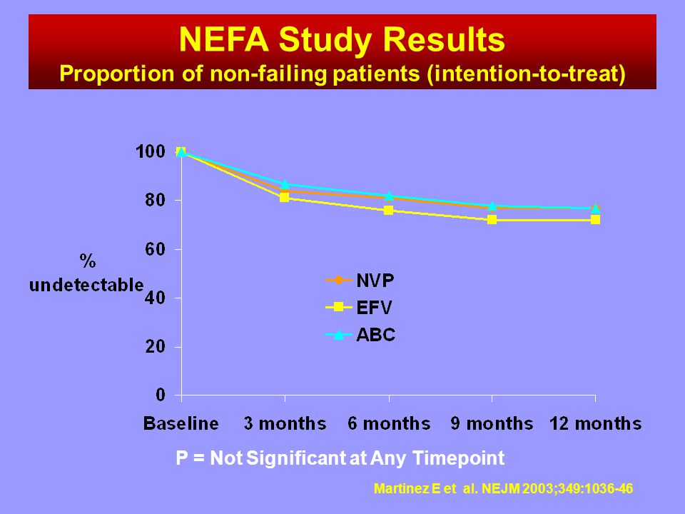 NEFA Study Results Proportion of non-failing patients (intention-to-treat) P = Not Significant at Any Timepoint.