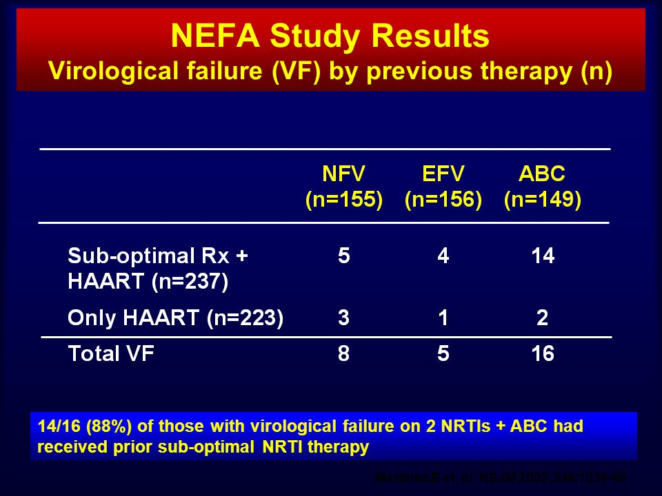 NEFA Study Results Virological failure (VF) by previous therapy (n)