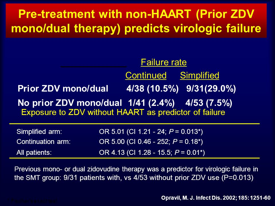 Pre-treatment with non-HAART (Prior ZDV mono/dual therapy) predicts virologic failure