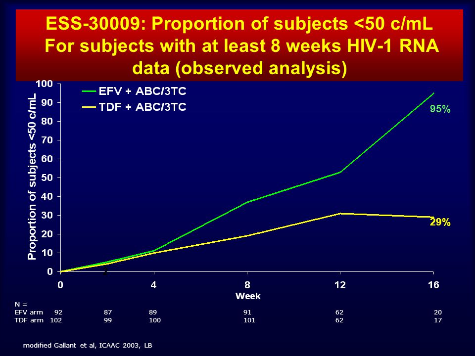 ESS-30009: Proportion of subjects <50 c/mL For subjects with at least 8 weeks HIV-1 RNA data (observed analysis)