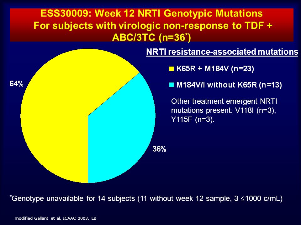 ESS30009: Week 12 NRTI Genotypic Mutations For subjects with virologic non-response to TDF + ABC/3TC (n=36*)