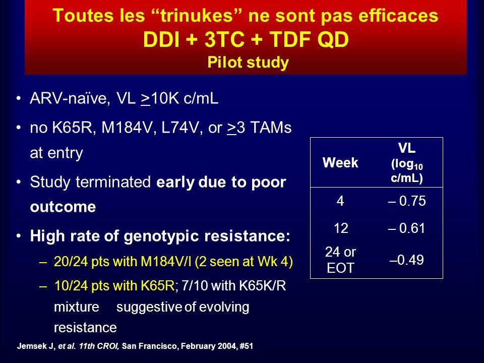Toutes les trinukes ne sont pas efficaces DDI + 3TC + TDF QD Pilot study