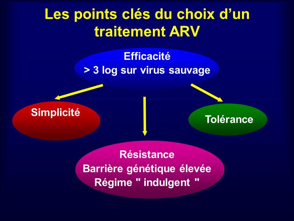 Les points clés du choix d'un traitement ARV
