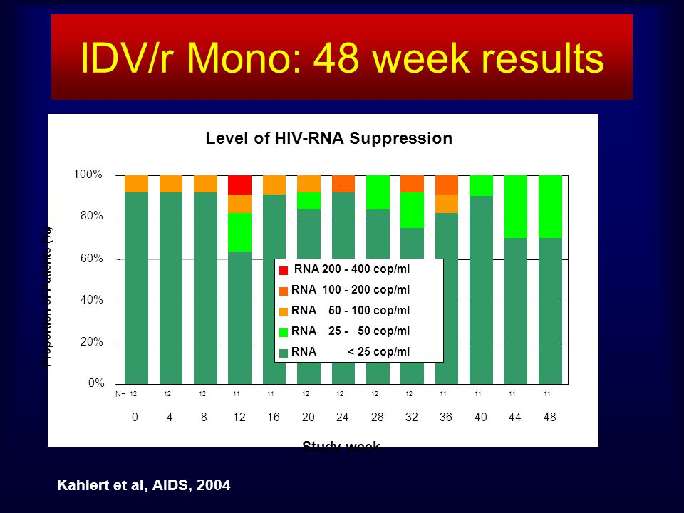 IDV/r Mono: 48 week results