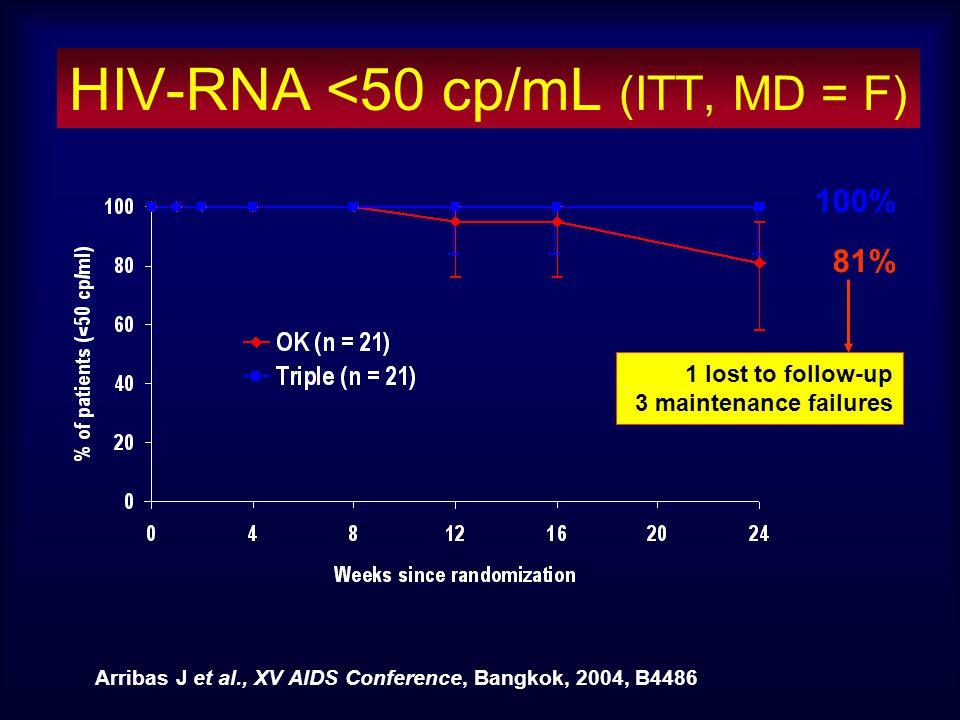 HIV-RNA <50 cp/mL (ITT, MD = F)