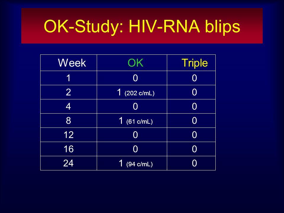 OK-Study: HIV-RNA blips