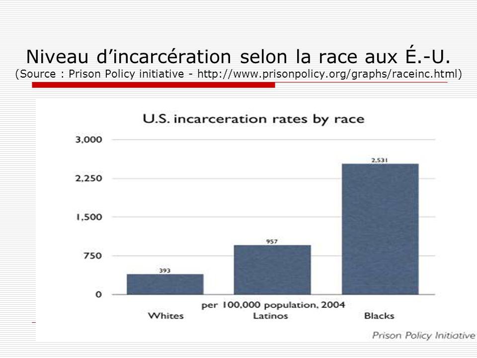 Niveau d'incarcération selon la race aux É. -U