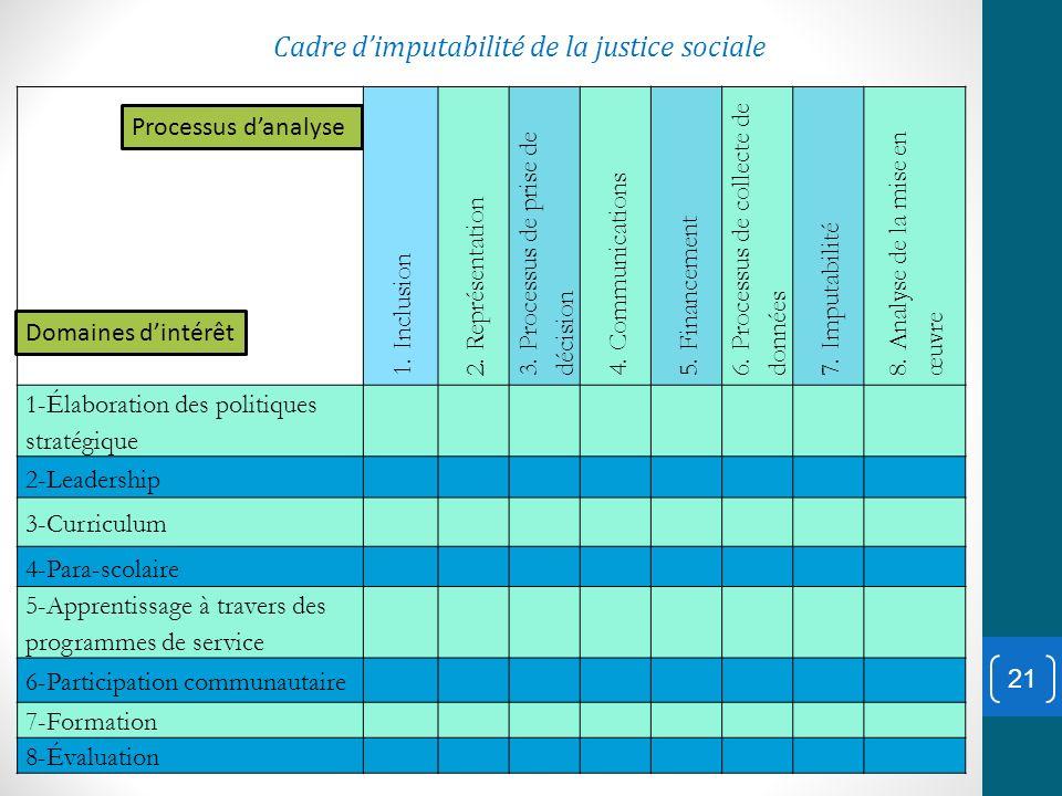 Cadre d'imputabilité de la justice sociale