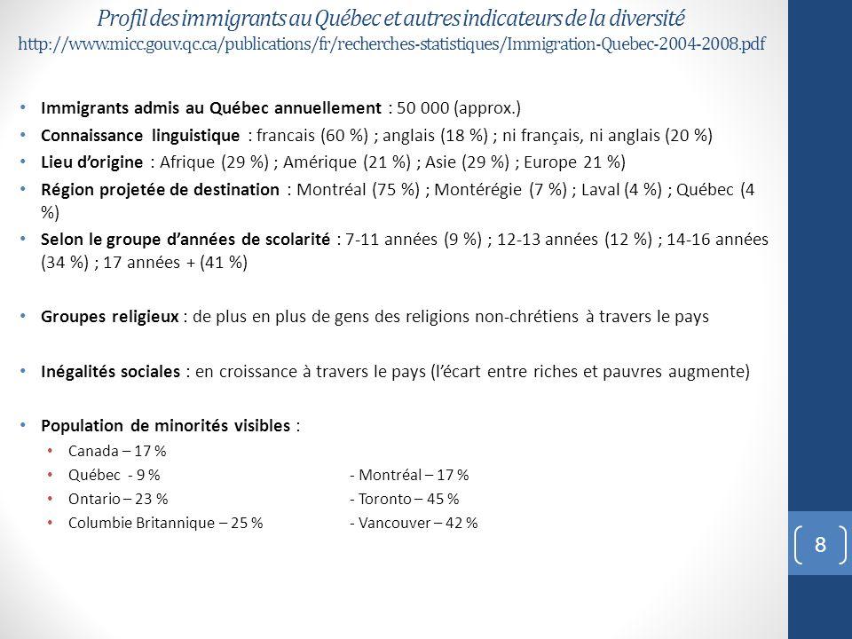 Profil des immigrants au Québec et autres indicateurs de la diversité http://www.micc.gouv.qc.ca/publications/fr/recherches-statistiques/Immigration-Quebec-2004-2008.pdf