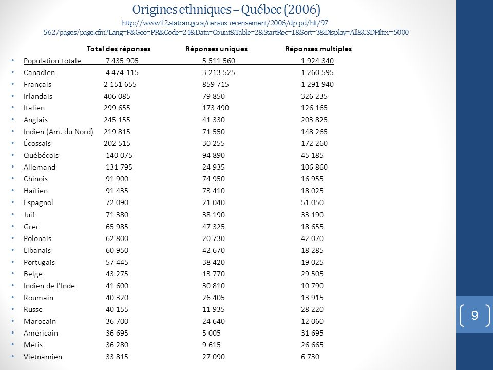 Origines ethniques – Québec (2006) http://www12. statcan. gc
