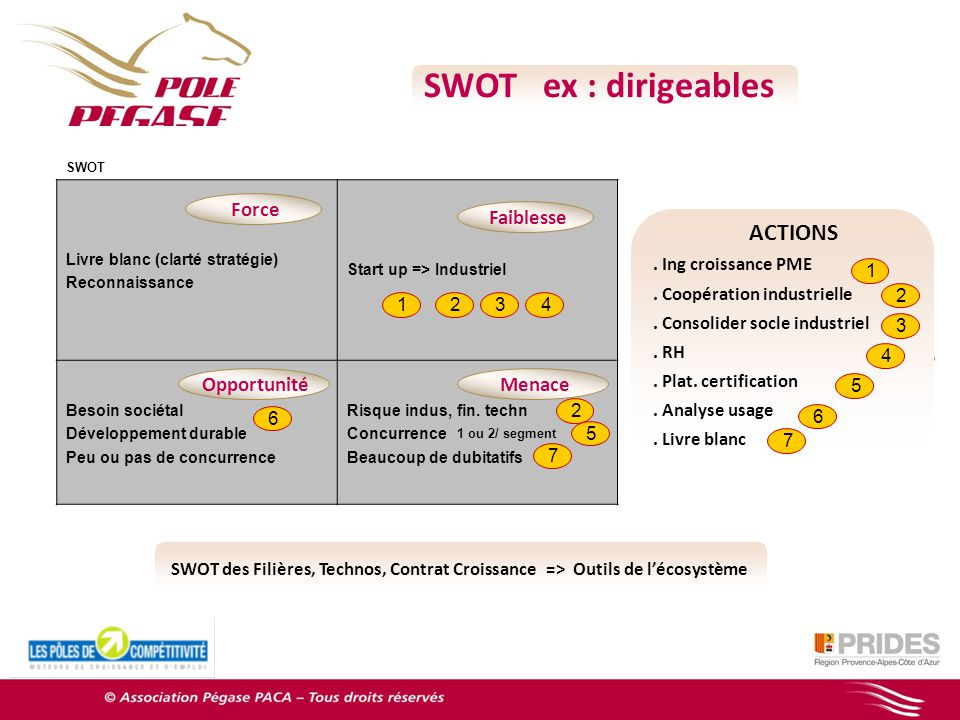 SWOT ex : dirigeables Force Faiblesse Faiblesse Opportunité Menace