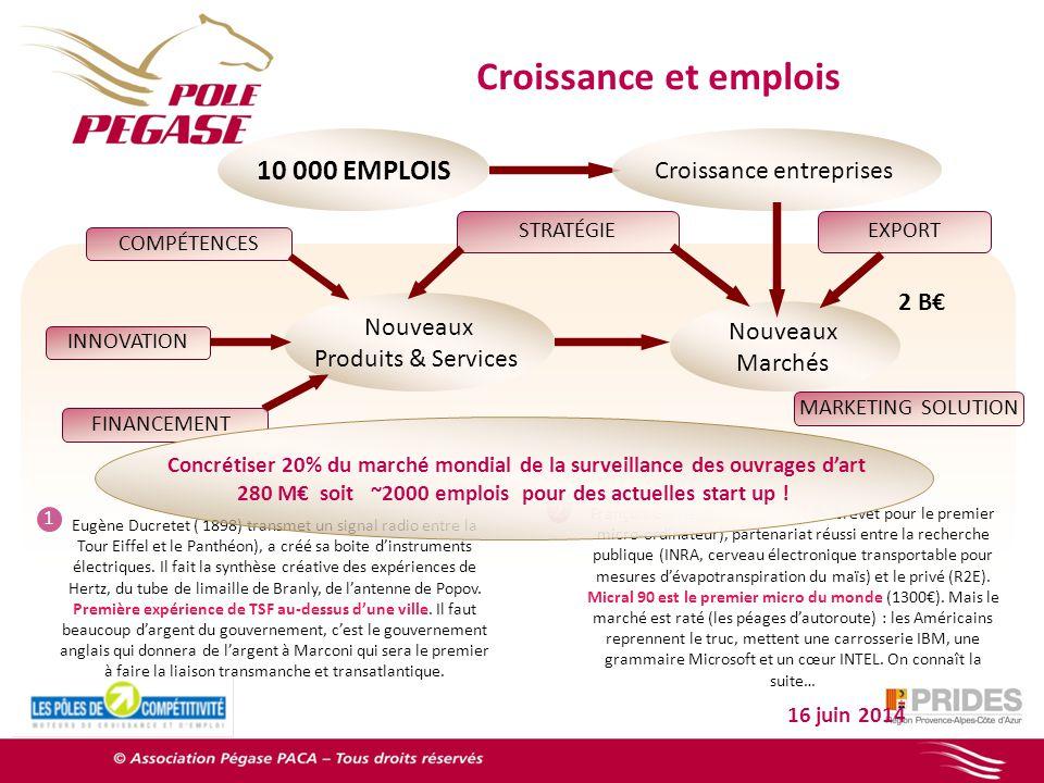 280 M€ soit ~2000 emplois pour des actuelles start up !
