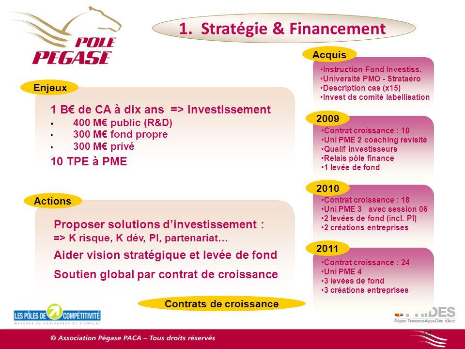 1. Stratégie & Financement Contrats de croissance