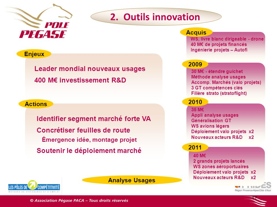 2. Outils innovation Leader mondial nouveaux usages
