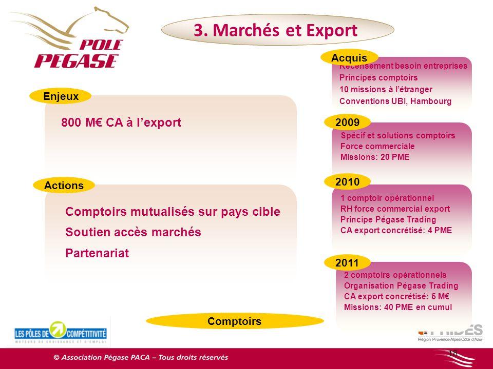 3. Marchés et Export 800 M€ CA à l'export