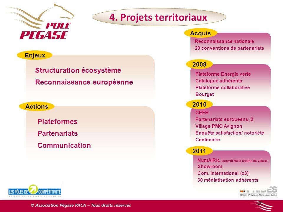 4. Projets territoriaux Structuration écosystème