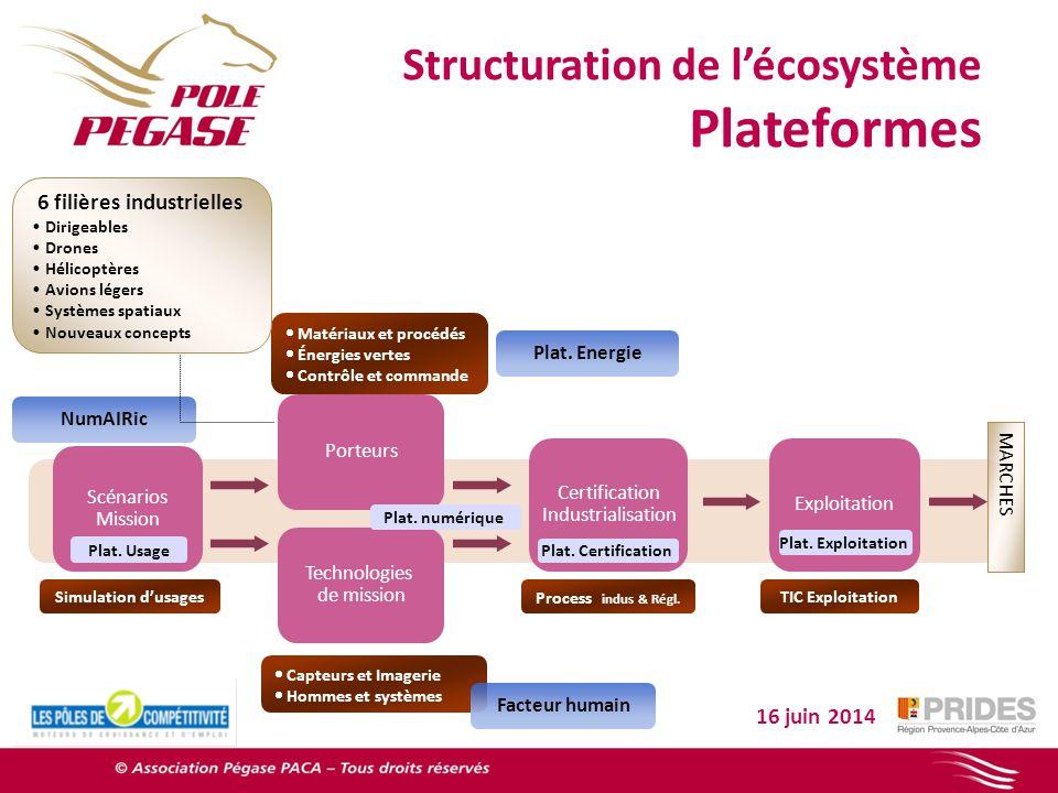 Plateformes Structuration de l'écosystème 6 filières industrielles