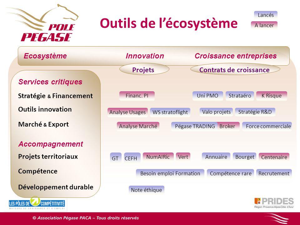 Outils de l'écosystème Contrats de croissance