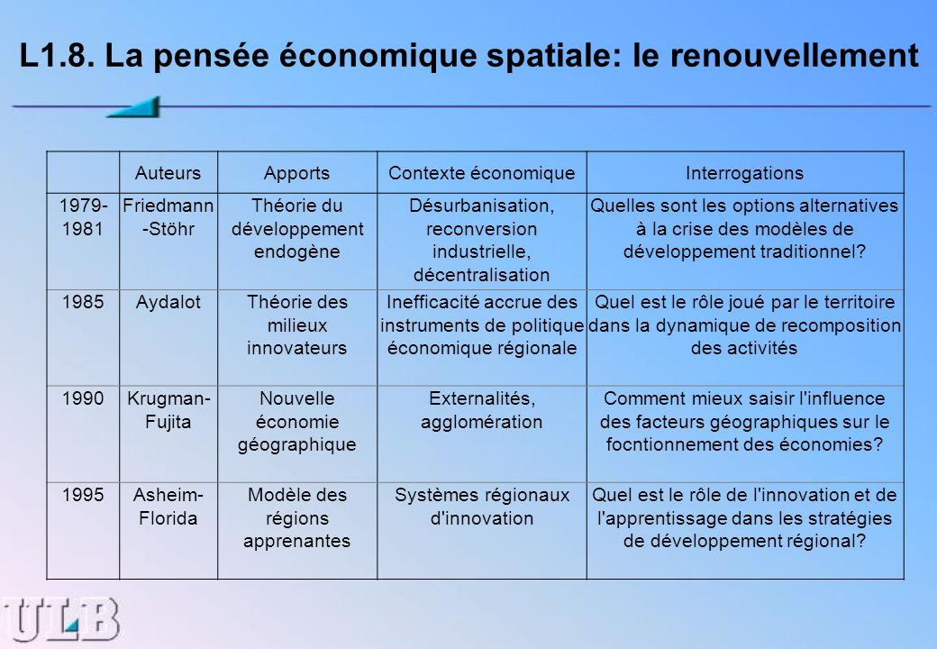 L1.8. La pensée économique spatiale: le renouvellement